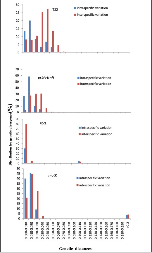 Figure 1: The barcoding gap between interspecifi c and intraspecifi c divergences for four candidate barcodes. Histograms showing the relative distribution of pairwise (y-axis) intraspecifi c (blue bar) and interspecifi c (red bar) divergence distance estimates (x-axis) for internal transcribed spacer 2(ITS2), psbA-trnH, rbcL and matK intergenic spacers, respectively. The divergences were calculated using the Kimura 2-parameter model. Barcoding gaps were assessed by the Wilcoxon two-sample tests, and all were signifi cant (P < 0.05)
