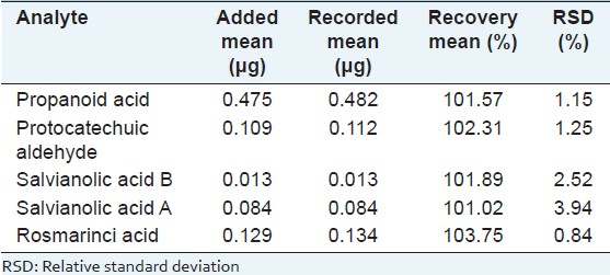 Table 3: Recovery of the fi ve bioactive markers (n = 5)