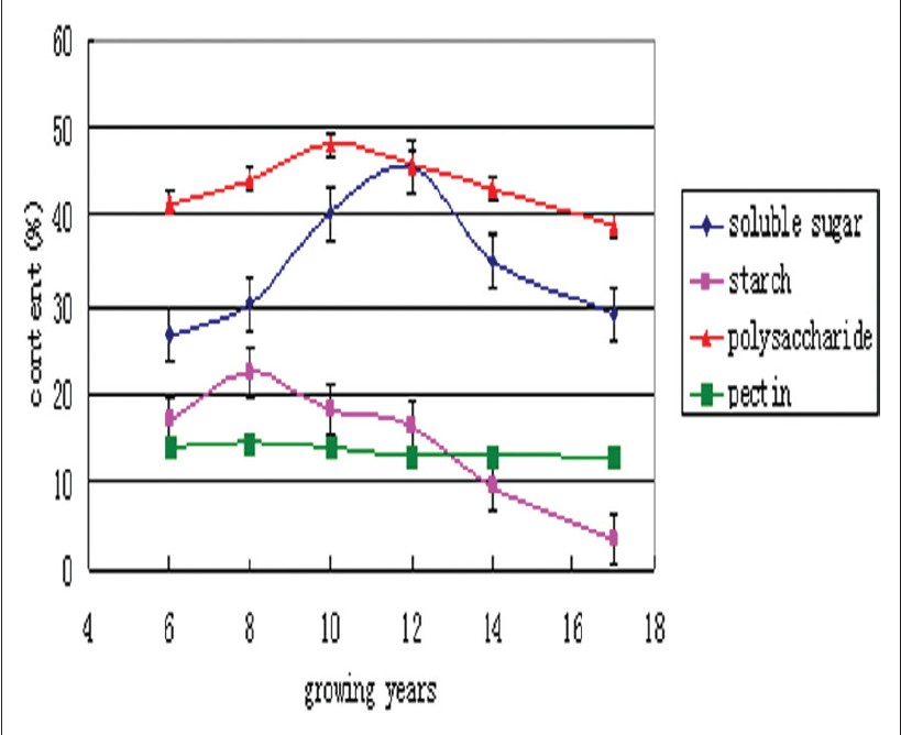 Figure 5: The accumulation trend of carbohydrate of LXSS