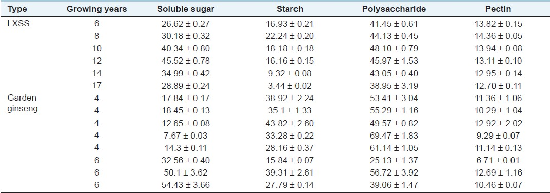 Wild Ginseng Prices 2013 Z Table Chart Negative