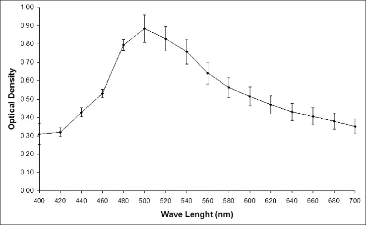 Figure 1: Optical density measurements of an aqueous extract of chamomile obtained by spectrophotometer