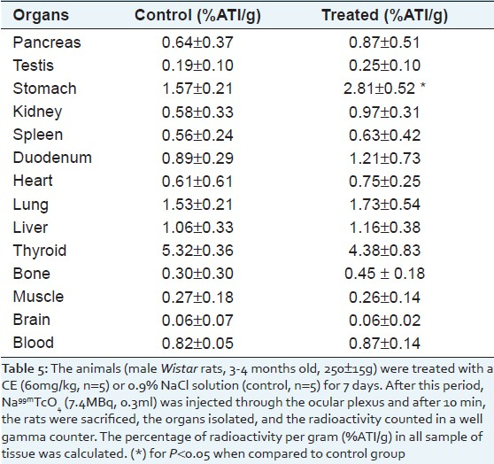 Table 5: Effect of CE on the bio-distribution of Na99mTcO4, in organs isolated from Wistar rats treated with an aqueous extract of chamomile