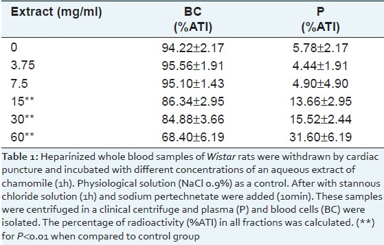 Table 1: Distribution of the radioactivity in plasma (P) and cellular (BC) compartments of blood incubated with different concentrations of an aqueous extract of chamomile