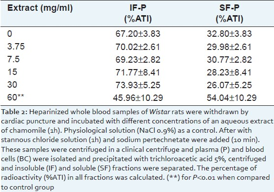 Table 2: Distribution of the radioactivity on insoluble fraction of plasma (IF-P) and soluble fraction of plasma (SF-P) of blood incubated with different concentrations of an aqueous extract of chamomile