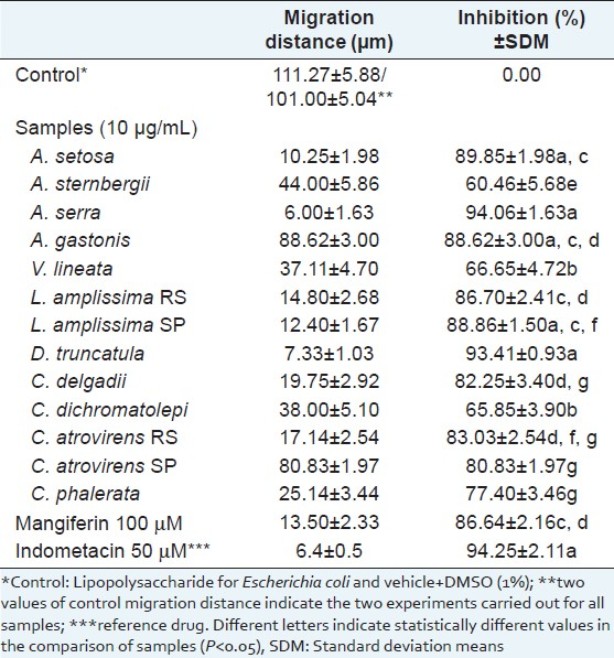 Table 2: Effect of sample extracts of ferns (10 μg/mL) and of mangiferin (100 μM) on the <i>in vitro</i> chemotaxis of polymorphonuclear neutrophils towards lipopolysaccharide