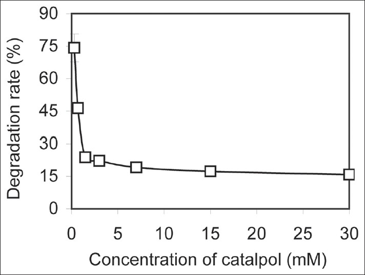 Figure 2: Catalpol degradation (0.3-30 mM) at 90°C and pH 4.0 for 4 h (at column width)