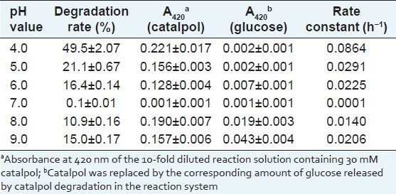 Table 1: Degradation of catalpol (30 mM) at pH 4.0-9.0 and 100°C in 0.1 M phosphate solutions for 8 h