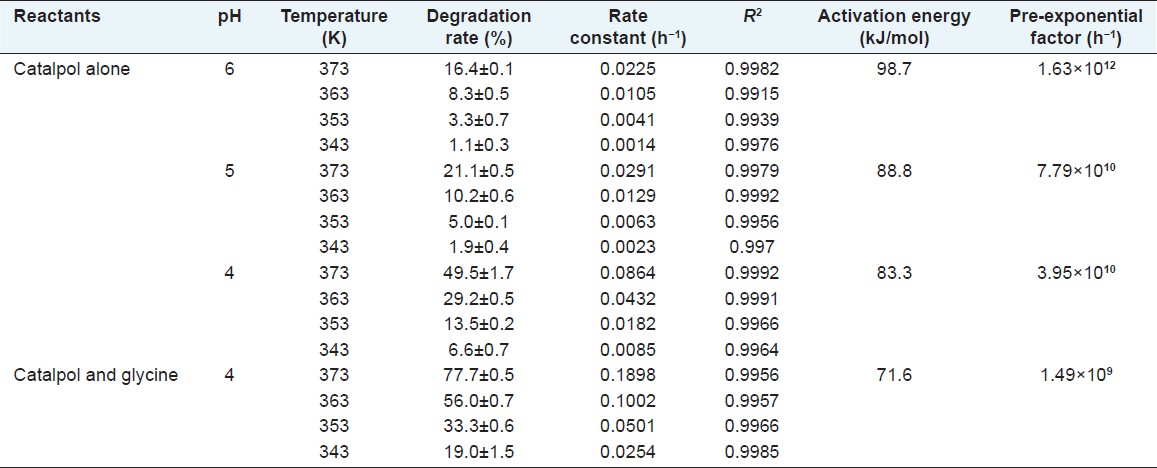 Table 3: Temperature dependance of catalpol degradation, degradation rate and kinetic parameters