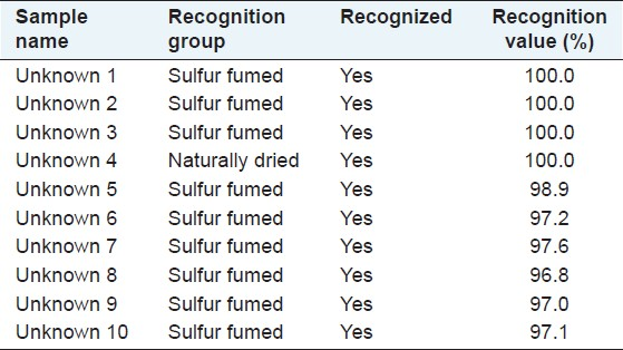 Table 1: The results of identification of unknown samples