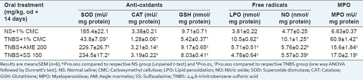 Table 1: Effect of 50% ethanol extract of AM fruit pulp and SS on TNBS-induced free radicals, antioxidants and MPO contents in rat colonic mucosa