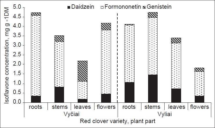 Figure 3: Pattern of isoflavones variation among plant parts of two red clover varieties