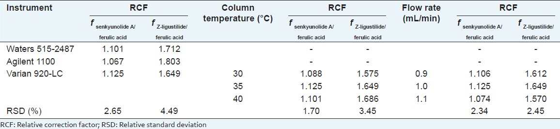Table 3: Effects of different instruments, different column temperatures and different flow rates on relative correction factors
