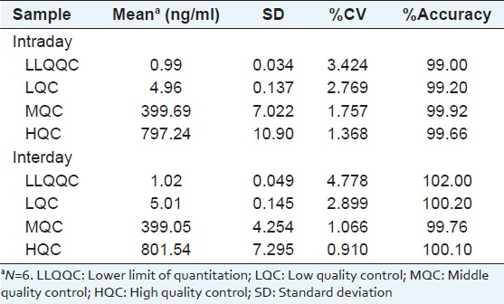 Table 3: Intra-and inter day precision and accuracy for determination of vasicine in vasaka samples by UPLC/Q-TOF-MS