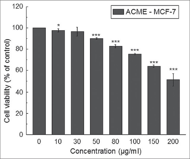 Figure 1: Effect of ACME on cell proliferation and viability of MCF-7 cells. Cells were treated with increasing concentrations of ACME for 48 hours; cell proliferation and viability was determined with WST-1 cell proliferation reagent. Results were expressed as cell viability (% of control). All data is expressed as mean ± SD (<i>n</i>=6). *<i>P</i> < 0.05, **<i>P</i> < 0.01and ***<i>P</i> < 0.001 vs. 0 μg/ml