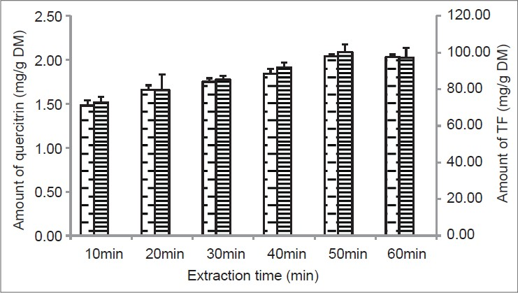 Figure 6: Effect of extraction time on yield of quercitrin and TF