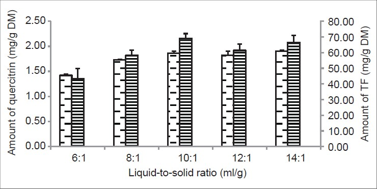 Figure 4: Effect of solvent-material ratio on yield of quercitrin and TF