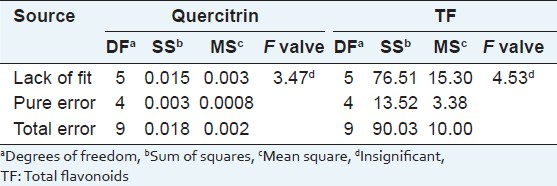 Table 4: Analysis of variance for the lack of fit testing for quercitrin and TF