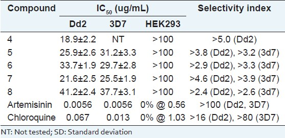 Table 2: Antimalarial and cytotoxic activity for compounds 4-8 (IC<sub>50</sub>, ug/mL; mean±SD, <i>n</i>=3)