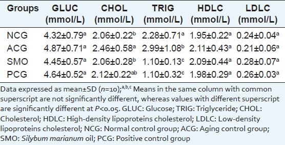 Table 2: Levels of GLUC, CHOL, TRIG, HDLC, and LDLC in the serum of normal and aging Mice