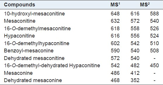 Table 1: Identification of metabolites by MS<sup>n</sup>