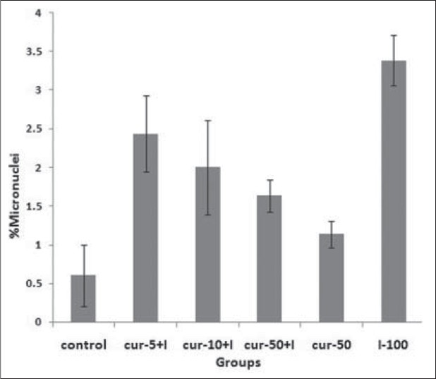 Figure 1: <i>In vitro</i> protection by curcumin (Cur) at different concentration (5, 10 and 50 ìg) against radiation-induced genetic damage induced by 131I (I) in cultured whole blood lymphocyte. The data represent average ± standard deviation of three human volunteers. <i>P</i><0.001: Sample at control compared with similarly irradiated lymphocytes from the blood sample treated with I. <i>P</i><0.05: I sample compared to I-Cur-5+I, Cur-10+I and Cur-50+I samples. <i>P</i>>0.05: Cur-50 sample compared control sample. <i>P</i>>0.05: Between groups of I-Cur-5+I, Cur-10+I and Cur-50+I samples