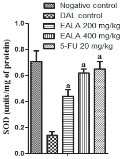 Figure 3: Effect of EALA and 5-FU on percentage increase in life span in DAL bearing mice. Values are expressed as mean (<i>n</i>=6)