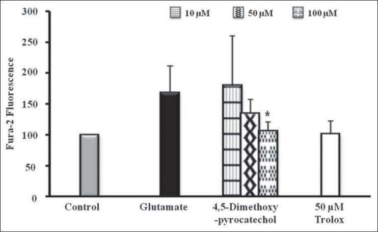 Figure 4: Effect of homosyringaldehyde on intracellular Ca2+ accumulation in glutamate-treated HT22 cells. 4,5-Dimethoxypyrocatechol was treated with 2 μM Fura-2 AM 1 h before exposure to glutamate. The alteration of Ca2+ concentration measured 2 h after glutamate treated. The data present means ± SD. *<i>P</i>< 0.05, **<i>P</i> < 0.01 and ***<i>P</i> < 0.001 vs. glutamate-injured cells (ANOVA)