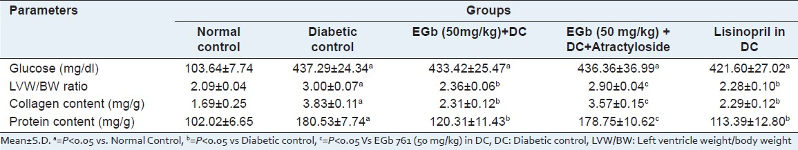 Table 1: Effect of EGb 761 on Glucose, LVW/BW ratio, collagen content and protein content