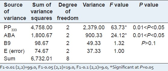 Table 1: Variance analysis of the preservation time of <i>P. multiflorum in vitro</i> buds by an orthogonal test