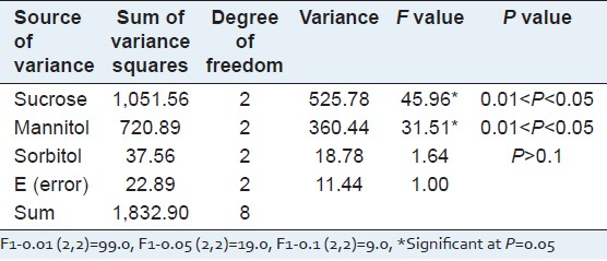 Table 4: Variance analysis of the preservation time of <i>P. multiflorum in vitro</i> buds by an orthogonal test