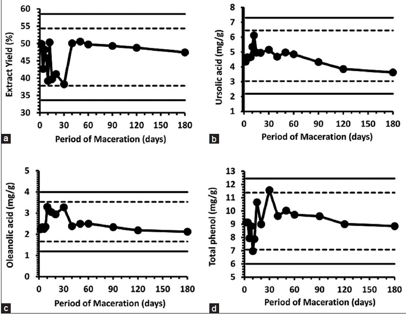 Figure 4: Control Charts showing the evaluated characteristics of the extracts within the confidence limits on the maceration process:(a) Extraction yield (%); (b) ursolic acid and (c) oleanolic acid contents determined by HPLC-DAD; (d) total phenol content by Folin-Ciocalteau test. Control limits with 99% (solid) and 95% (dashed) confidence are indicated (see Table 3)