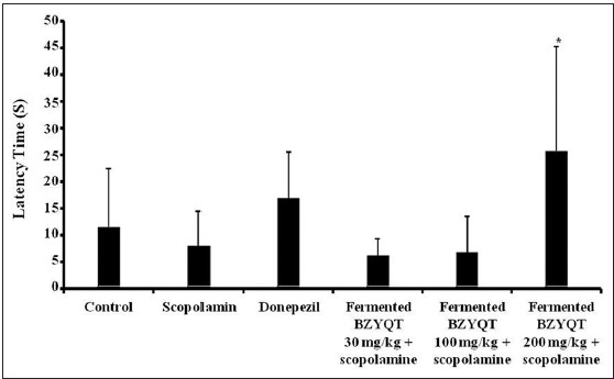 Figure 3: The passive avoidance test of mice treated with control group (0.5% carboxymethyl cellulose 10 mL/kg, p.o.), scopolamine (1 mg/kg, s.c.), donepezil (1 mg/kg, p.o.), scopolamine + fermented Bozhougyiqi-Tang (BZYQT) (30 mL/kg, p.o.), scopolamine + fermented BZYQT (100 mL/kg, p.o.) and scopolamine + fermented BZYQT (200 mL/kg, p.o.), respectively. The values are expressed as mean ± standard deviation. *P < 0.05, **P < 0.01 and ***P < 0.001 versus the scopolamine-treated group