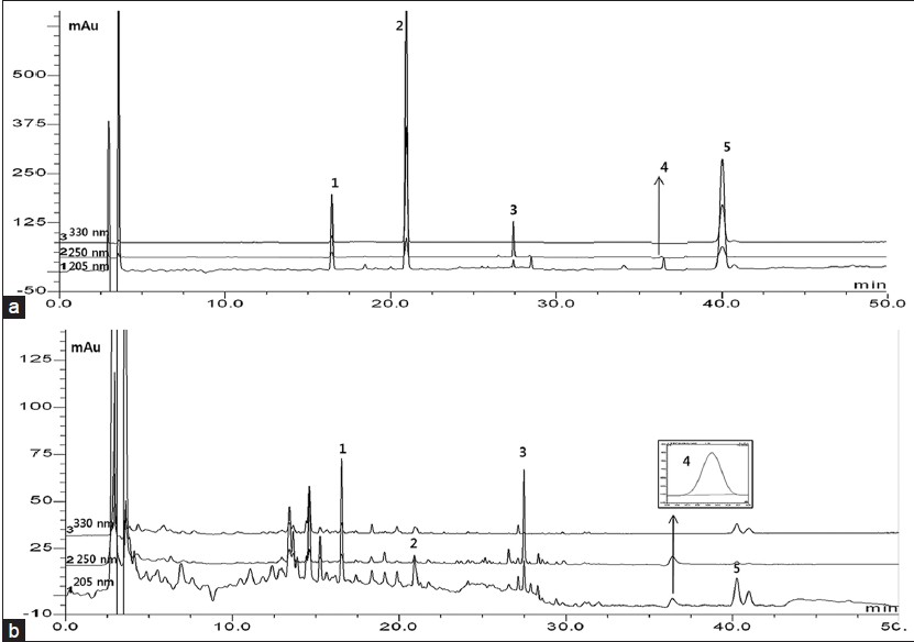 Figure 5: High-performance liquid chromatography-diode array detector chromatograms of five standard compounds (a) and BZYQT preparation sample (b) at 205, 250 and 330 nm. Hesperidin (1), decursinol (2), glycyrrhizin (3), ginsenoside Rg3 (4) and decursin (5)