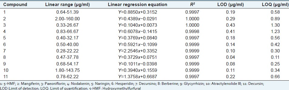 Table 1: The regression data, LODs and LOQs for 11 marker compounds in Jaeumganghwa-tang