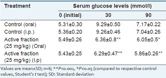 Table 3: Effect of different routes of administration of active fraction of Acacia farnesiana on glucose tolerance in glucose loaded normal rats