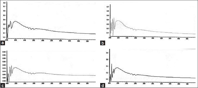Figure 3: Ultraviolet spectra of allicin from (a) normal maceration extract, (b) probe sonication extract, (c) bath sonication extract and (d) microwave extract. Wave length in X axis and absorbance in Y axis