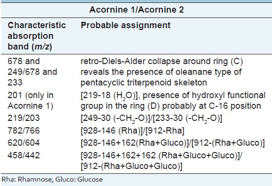Table 4: Mass spectrum of Acornine 1 and Acornine 2