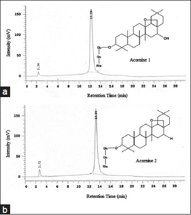 Figure 2: Analytical HPLC (c18, 5 μM, 250 X 4.6 mm, UV detector) chromatograms of Acornine 1 (a) and Acornine 2 (b) isolated from the bark of A. corniculatum. Spectral data were recorded at 254 nm. Purity of both compounds was determined using the area and area% of the peaks, automatically calculated by the HPLC system software. Both Acornine 1 and 2 are in sufficient state of purity (more than 98% and 95% respectively) for structure determination