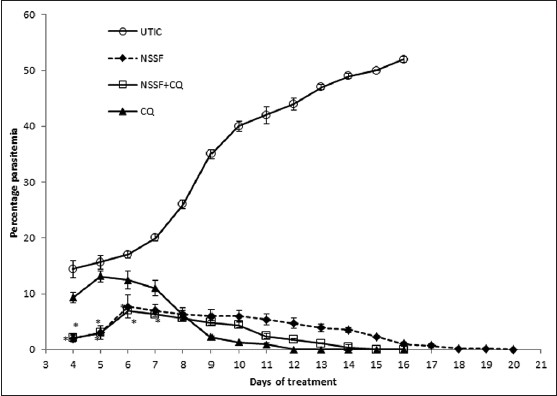 Figure 1: Comparison of Percentage (%) parasitaemia in mice treated with Nigella sativa seed in feed(NSSF) only, NSSF+ CQ (Chloroquine), CQ only and untreated infected control (UNTIC). Values are expressed as mean ± SD. <i>n</i>=3, * for =<i>P</i>< 0.001 is significant when compared with Chloroquine control (One-way ANOVA followed by Turkey HSD post-hoc test)