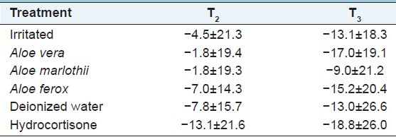 Table 2: <i>Percentage change in skin erythema (hemoglobin) from irritation (T1) to two time intervals (T2 and T3) after treatment</i>