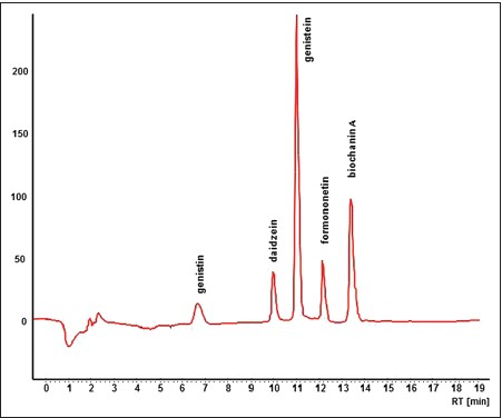 Figure 1: High performance liquid chromatography record of standard analysis