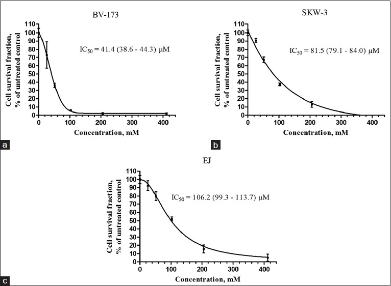 Figure 2: Survival of (a) BV-173, (b) SKW-3, and (c) EJ, tumor cells after exposure to gypsogenic acid for 72 h. Cell survival fractions were measured using the MTT dye reduction assay and are given as percentages of the respective untreated controls. Bars denote standard deviation