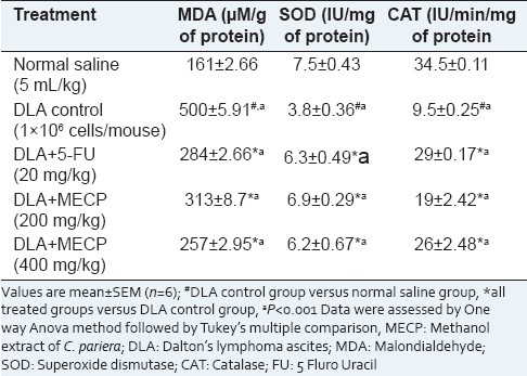 Table 5: Effect of MECP on lipid peroxidation, SOD, and CAT in DLA bearing mice