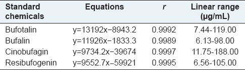 Table 1: Regression curves and correlation coefficients (<i>r</i>) of the four bufadienolides (<i>n</i>=5)