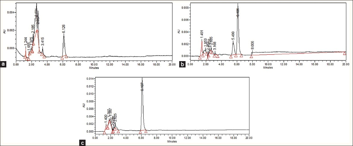 Figure 3: RP-HPLC chromatogram for stress-induced Withanolide A standard (a) alkali treatment (b) acid treatment (c) peroxide treatment