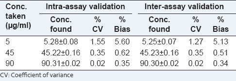 Table 2: Intra-assay and inter-assay validation of Withanolide A