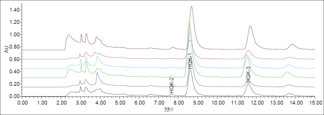 Figure 3: HPLC chromatography of fruit from 6 species