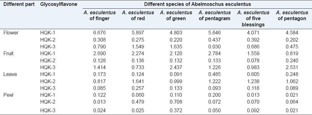 Table 3: Content of three kinds of glycosylflavones in different parts and species of <i>A. esculentus</i> (mg/g)