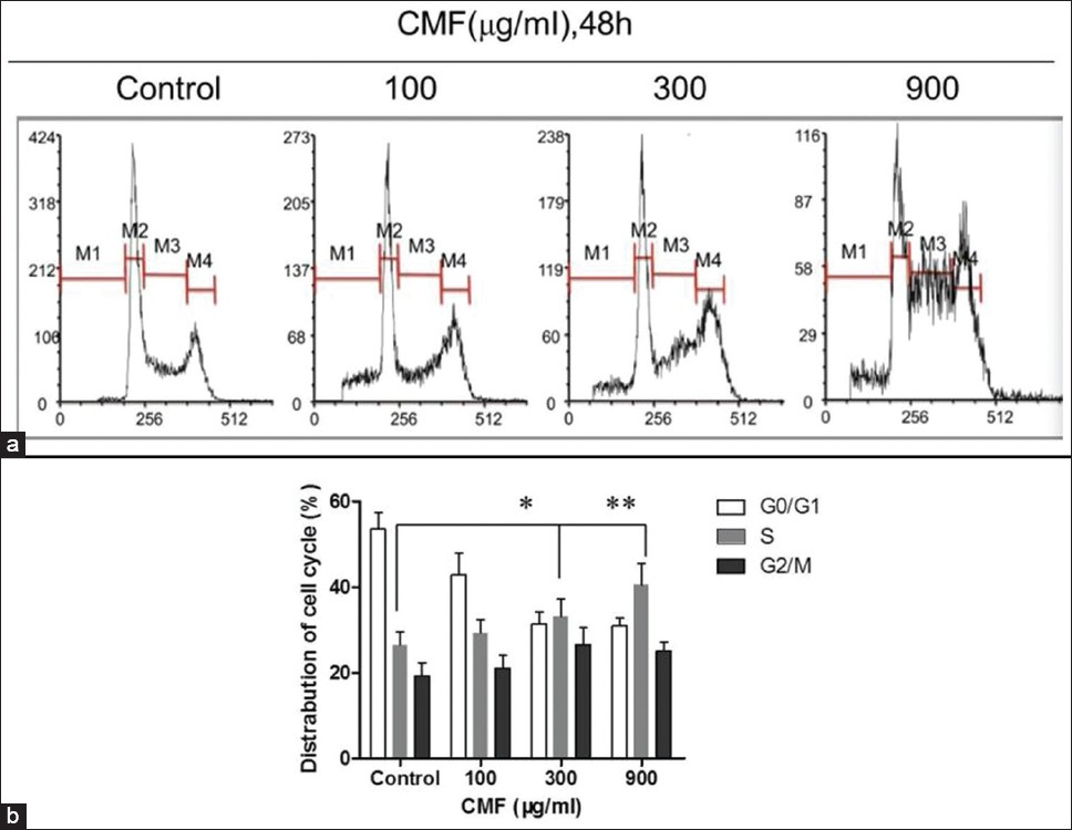 Figure 2: CMF-induced cell cycle S arrest. Evaluation of cell cycle by PI staining assay and flow cytometer analysis after CMF treatment (100, 300, 900 μg/ml) for 48 h. Percentages of cells in subG1 (M1), G1 (M2), S (M3), and G2/M (M4) phase are presented in histogram. The images are representative of three separate experiments. *<i>P</i> < 0.05 and **<i>P</i> < 0.01 vs. untreated control
