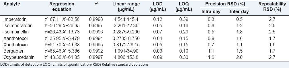 Table 2: Linear regression data, LOD, LOQ, precision and repeatability of seven coumarins compounds in <i>Radix Angelicae Dahuricae</i> (<i>n</i>=6)